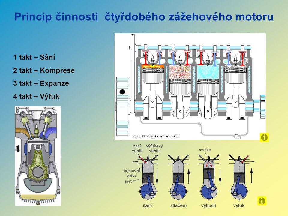 Princip činnosti čtyřdobého zážehového motoru