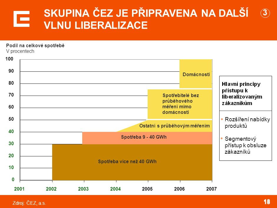 PRG-ZPD008-20041008-11373P1C 3. SKUPINA ČEZ BUDUJE SÍŤ OBCHODNÍCH CENTER, KANCELÁŘÍ A ZASTOUPENÍ PO CELÉ ČR.