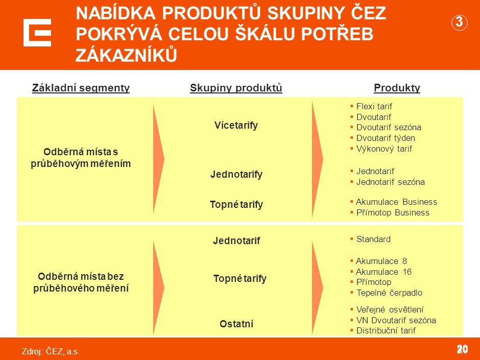 PRODUKTY DUHOVÉ ENERGIE PRO ROK 2005 ODPOVÍDAJÍ SOUČASNÝM TARIFŮM