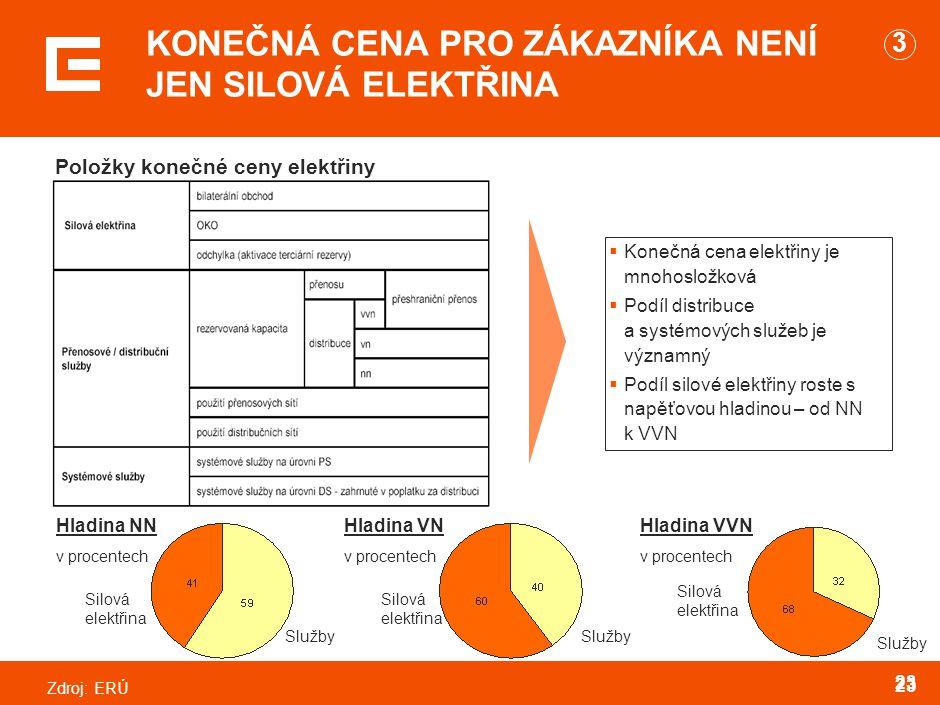 PRG-ZPD008-20041008-11373P1C Otázka: Proč dochází k integraci a co z toho máme my