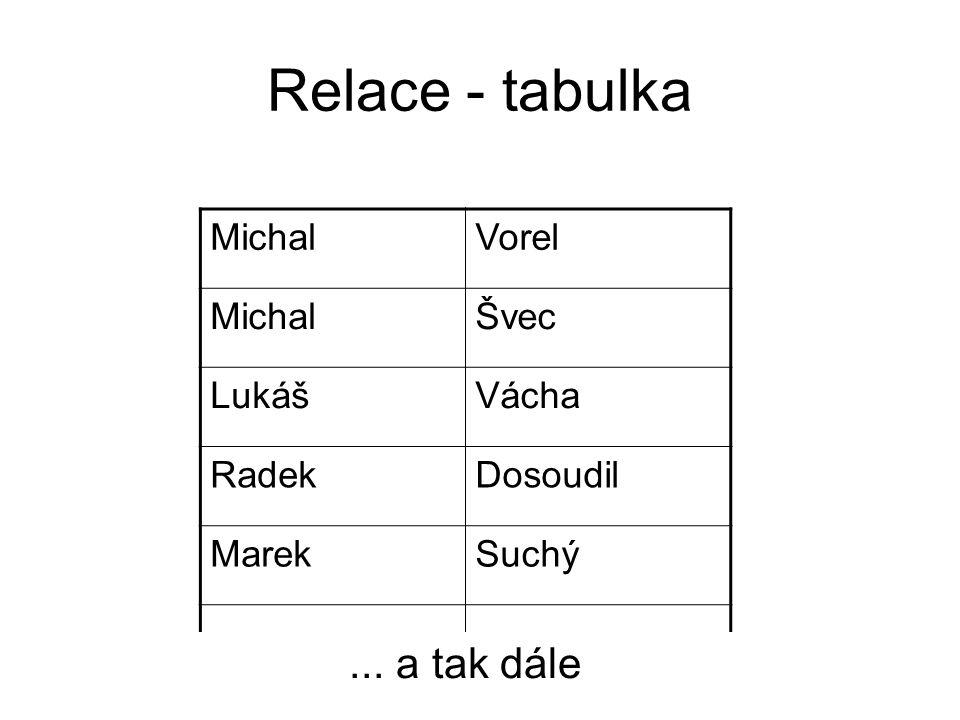 Relace - tabulka ... a tak dále Michal Vorel Švec Lukáš Vácha Radek