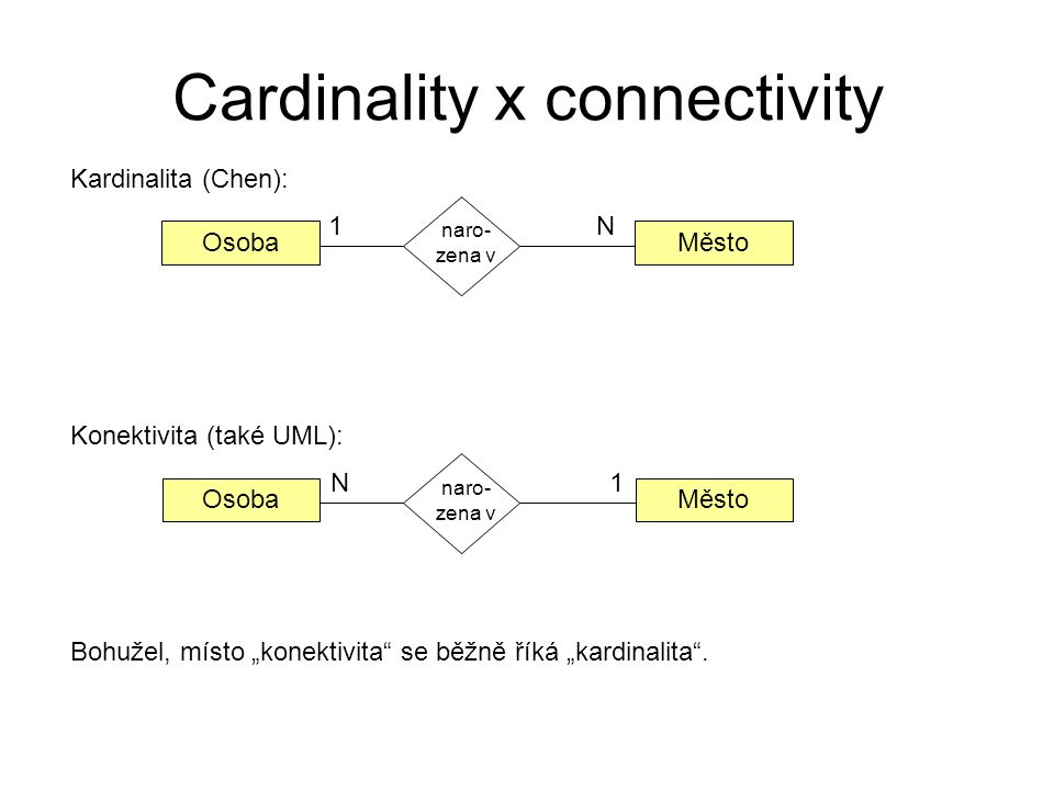 Cardinality x connectivity