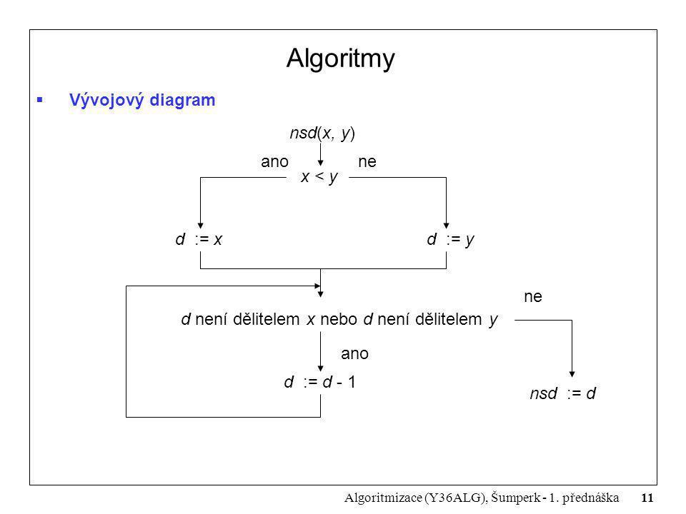 Algoritmy Vývojový diagram nsd(x, y) ano ne x < y d := x d := y ne