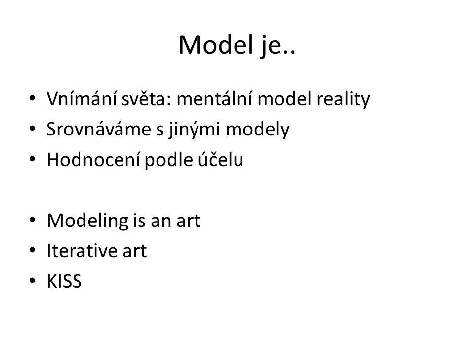 Model je.. Vnímání světa: mentální model reality