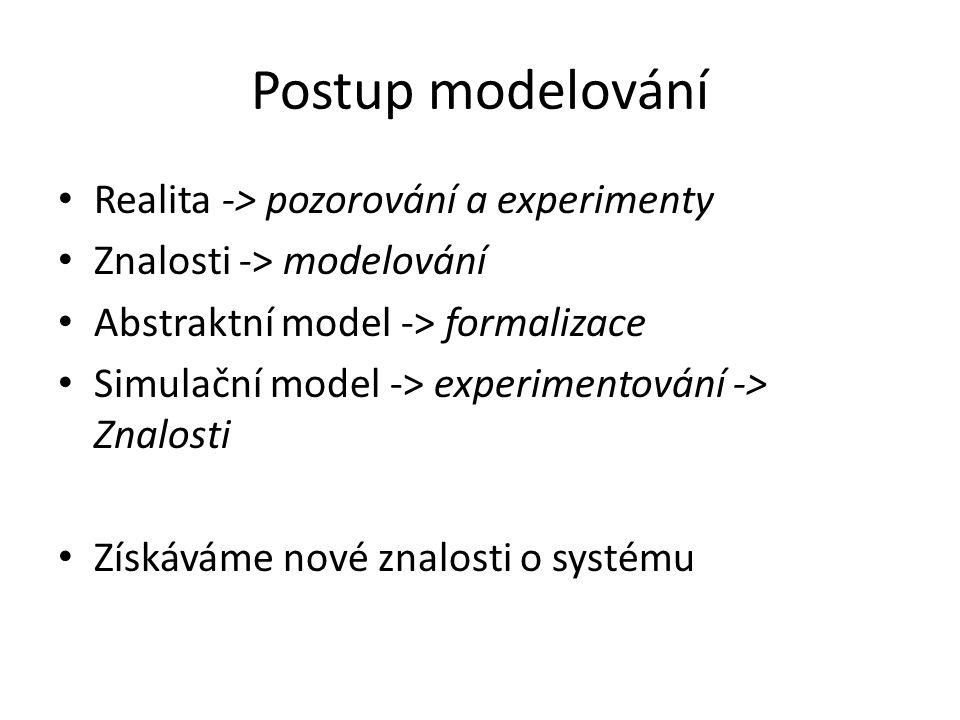 Postup modelování Realita -> pozorování a experimenty