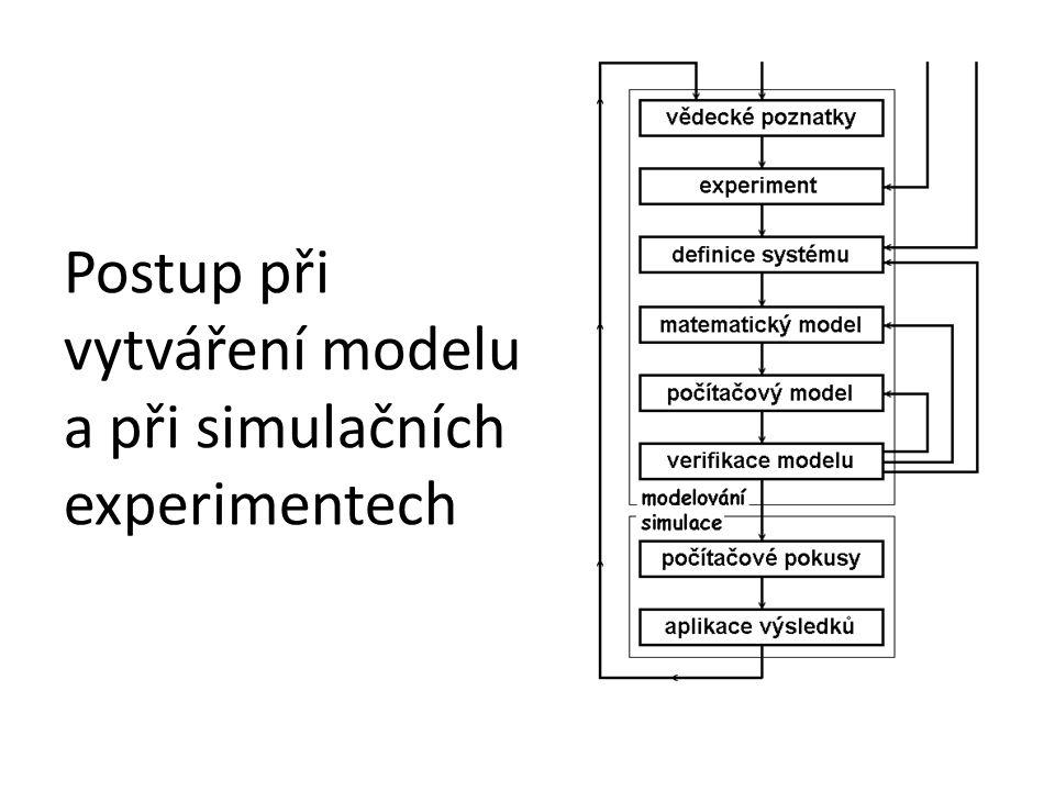 Postup při vytváření modelu a při simulačních experimentech