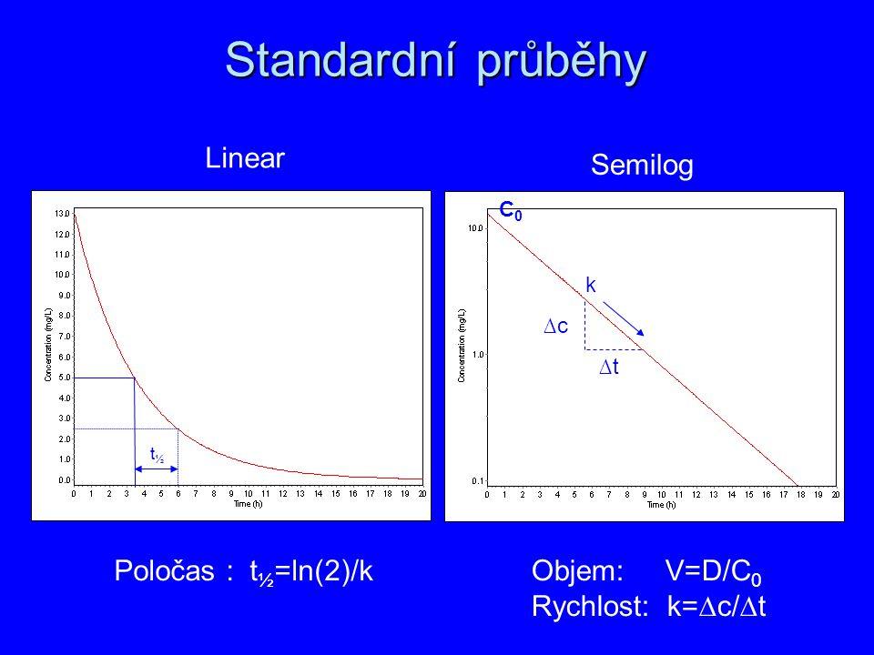Standardní průběhy Linear Semilog Poločas : t½=ln(2)/k Objem: V=D/C0