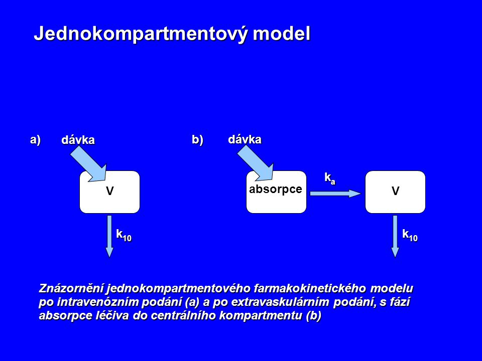 Jednokompartmentový model