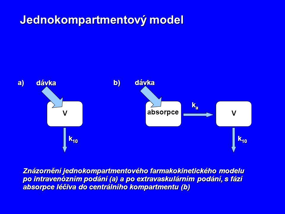 Jednokompartmentový model