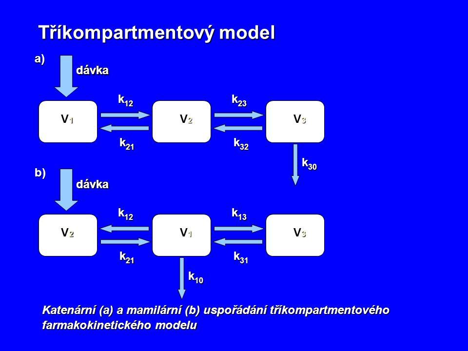 Tříkompartmentový model