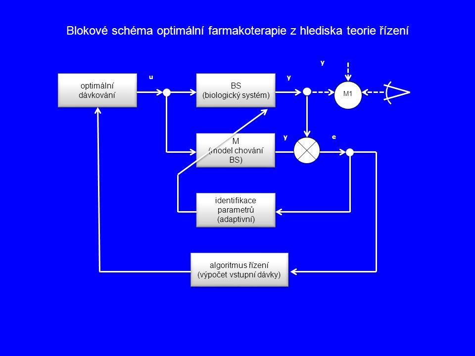 Blokové schéma optimální farmakoterapie z hlediska teorie řízení