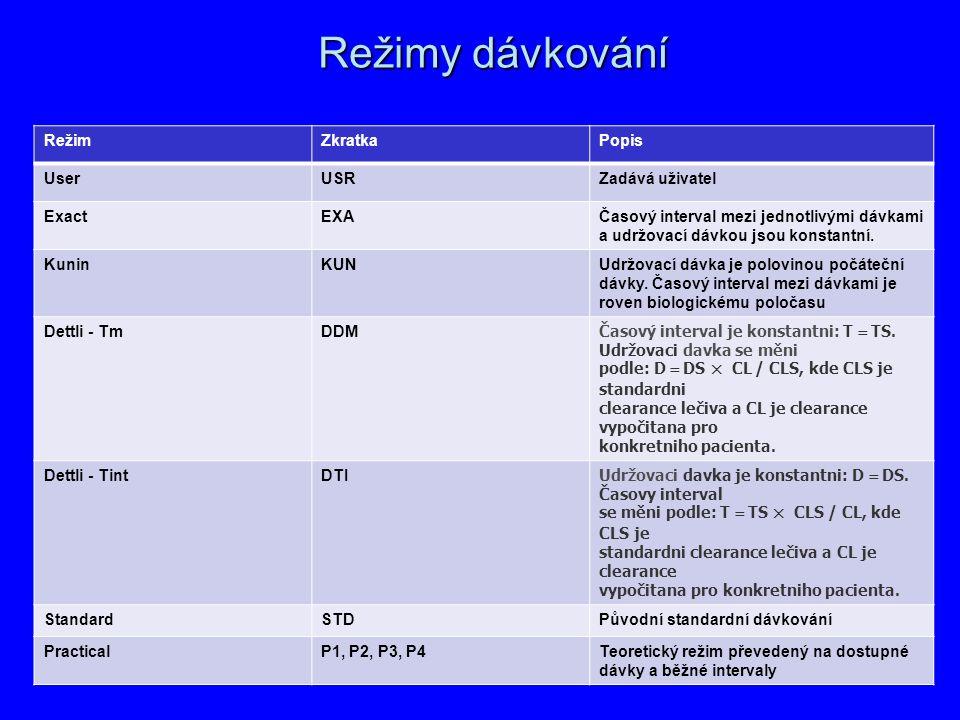 Režimy dávkování Režim Zkratka Popis User USR Zadává uživatel Exact