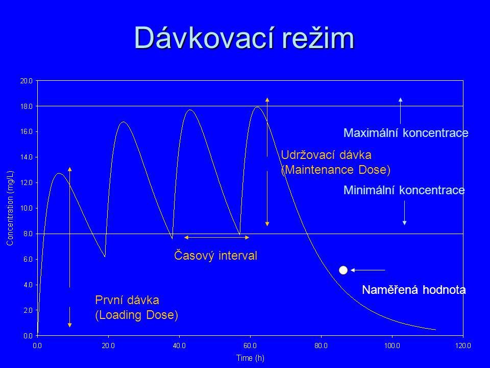 Dávkovací režim Maximální koncentrace Udržovací dávka