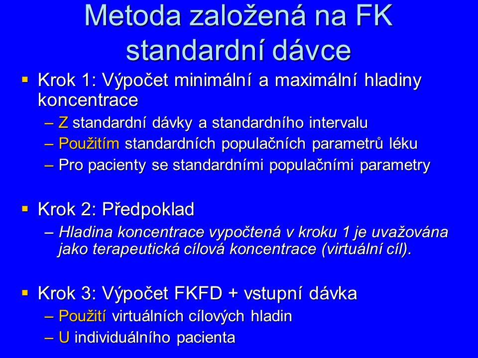 Metoda založená na FK standardní dávce