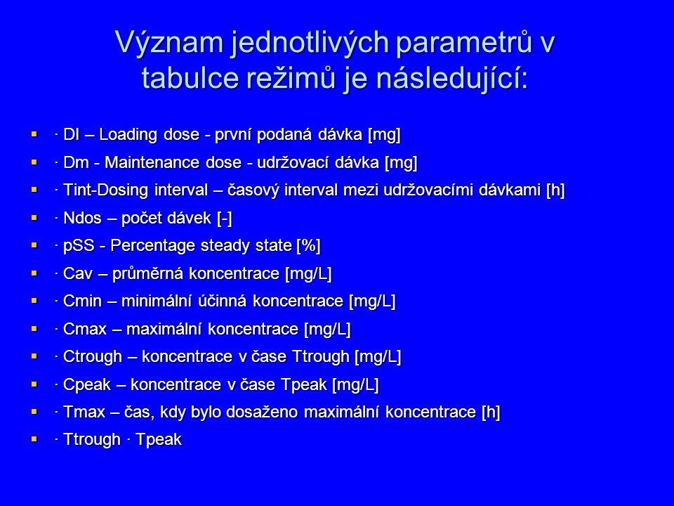 Význam jednotlivých parametrů v tabulce režimů je následující: