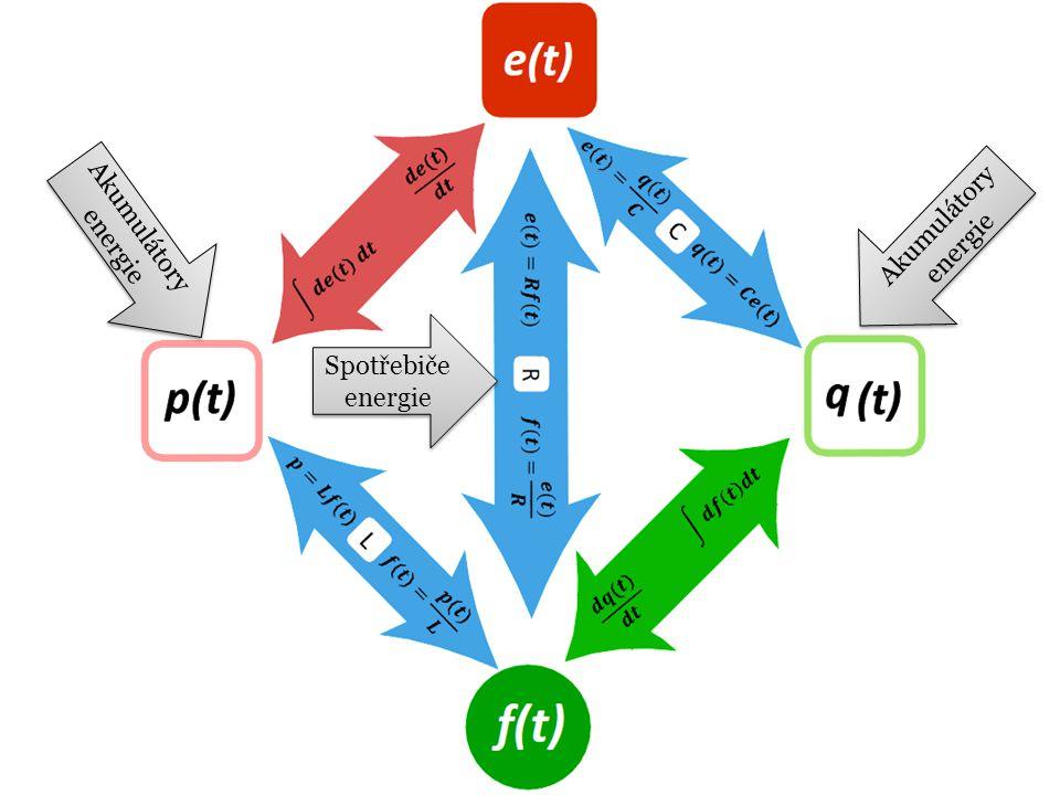 Akumulátory energie Akumulátory energie Spotřebiče energie