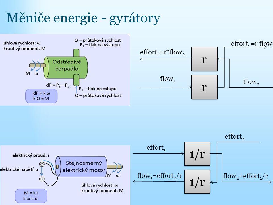 Měniče energie - gyrátory