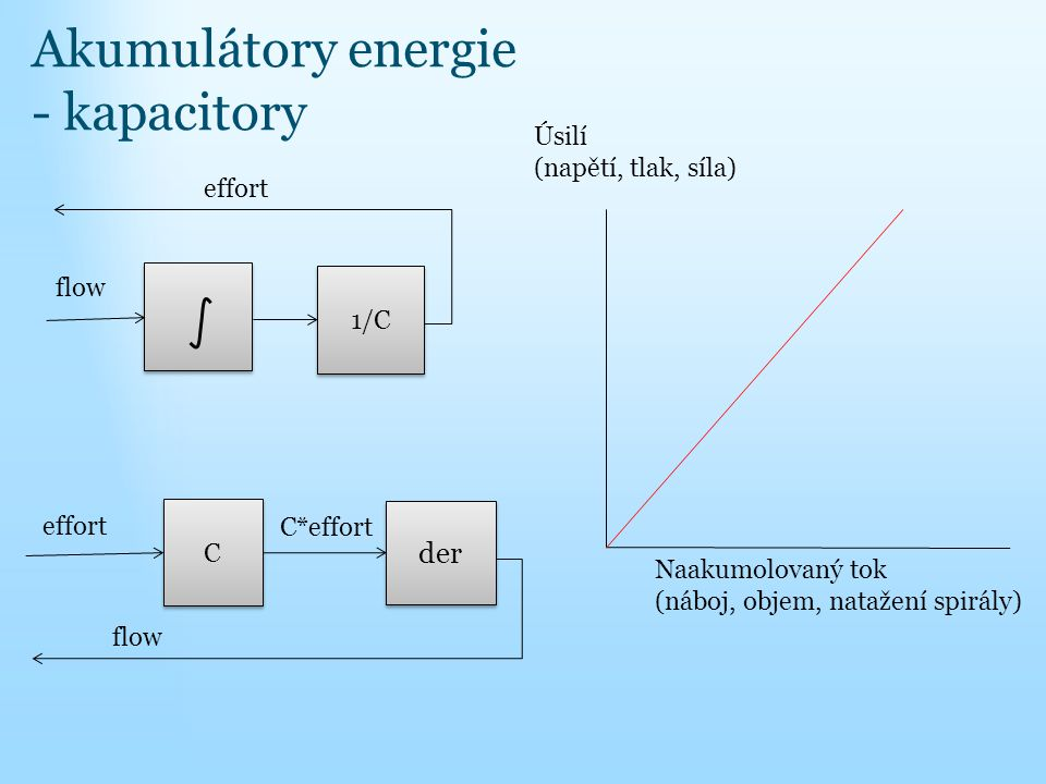 Akumulátory energie - kapacitory