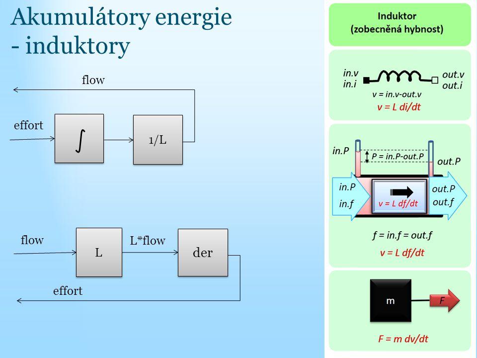 Akumulátory energie - induktory