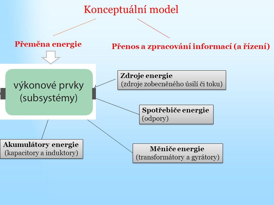 Konceptuální model Přeměna energie