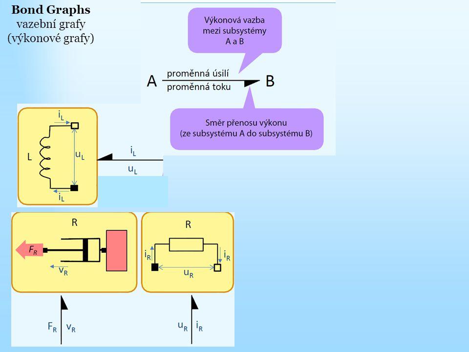 vazební grafy (výkonové grafy)