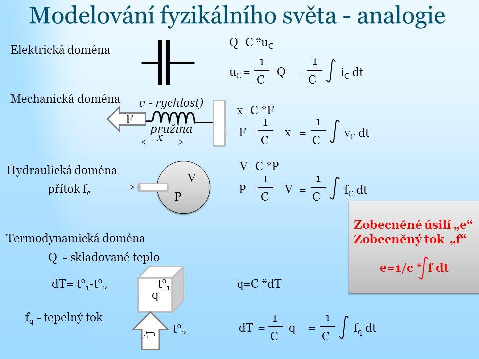 Modelování fyzikálního světa - analogie