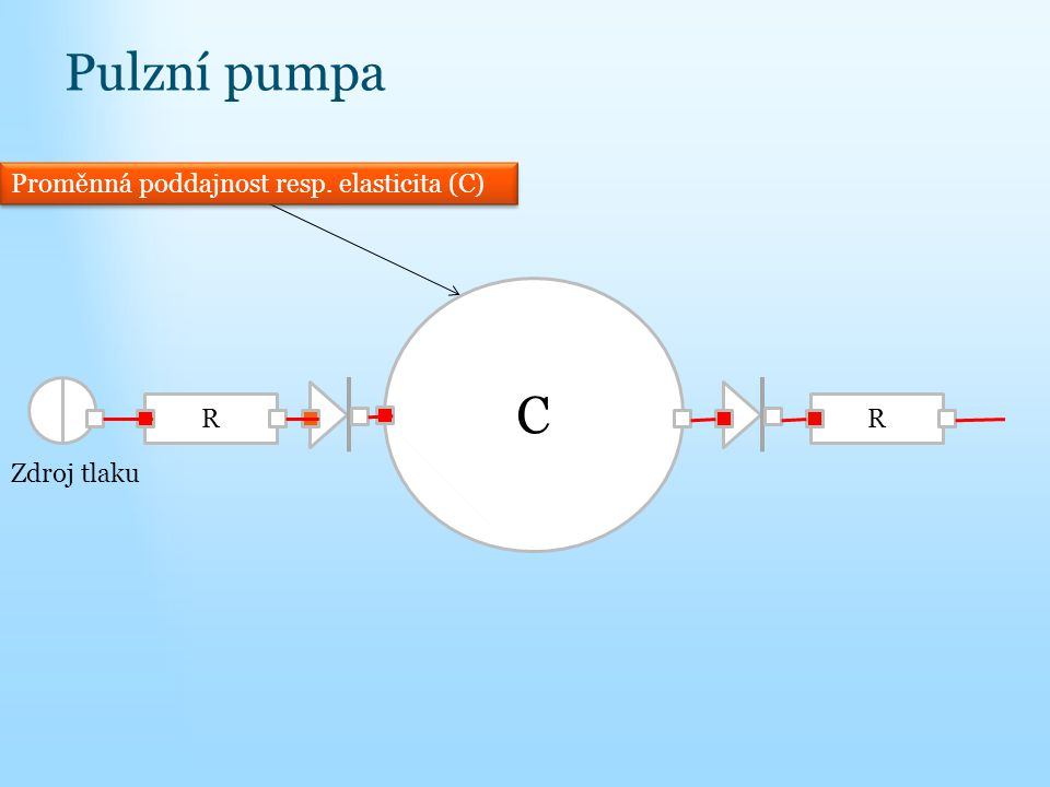 Pulzní pumpa C Proměnná poddajnost resp. elasticita (C) R R