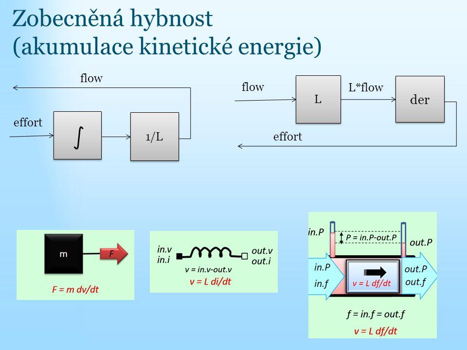 Zobecněná hybnost (akumulace kinetické energie)