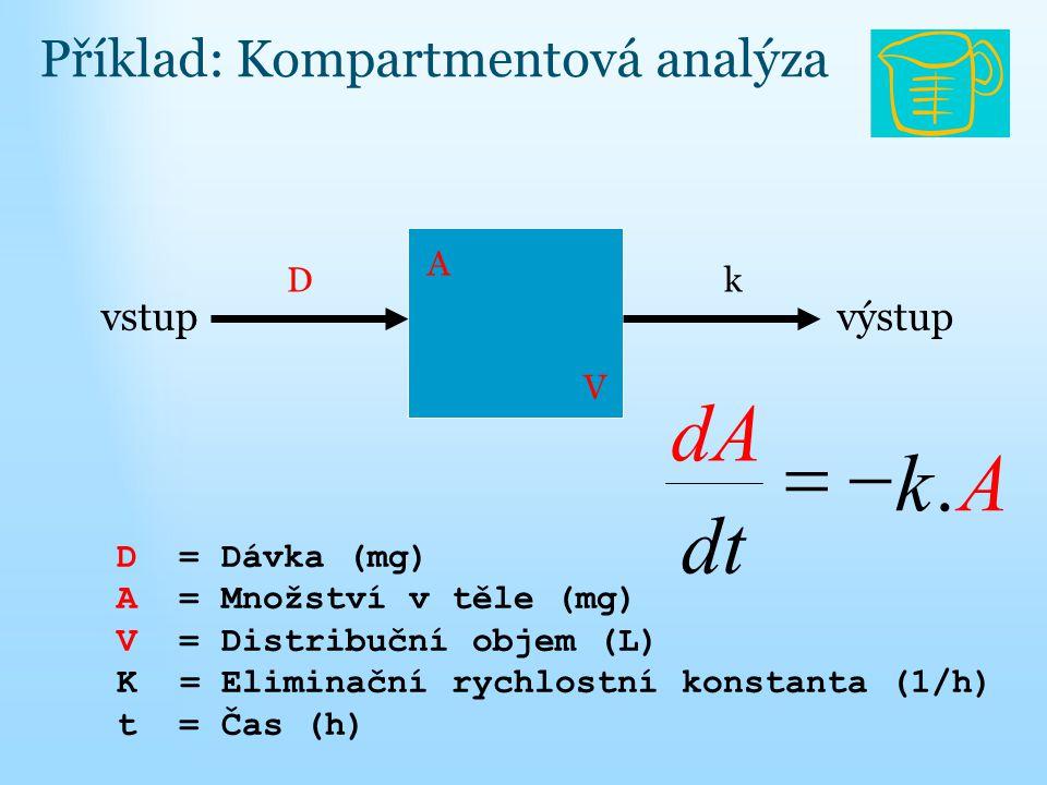 A k dt dA . - = Příklad: Kompartmentová analýza vstup výstup A D k V