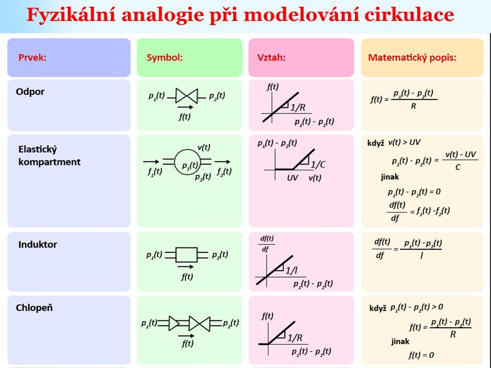 Fyzikální analogie při modelování cirkulace