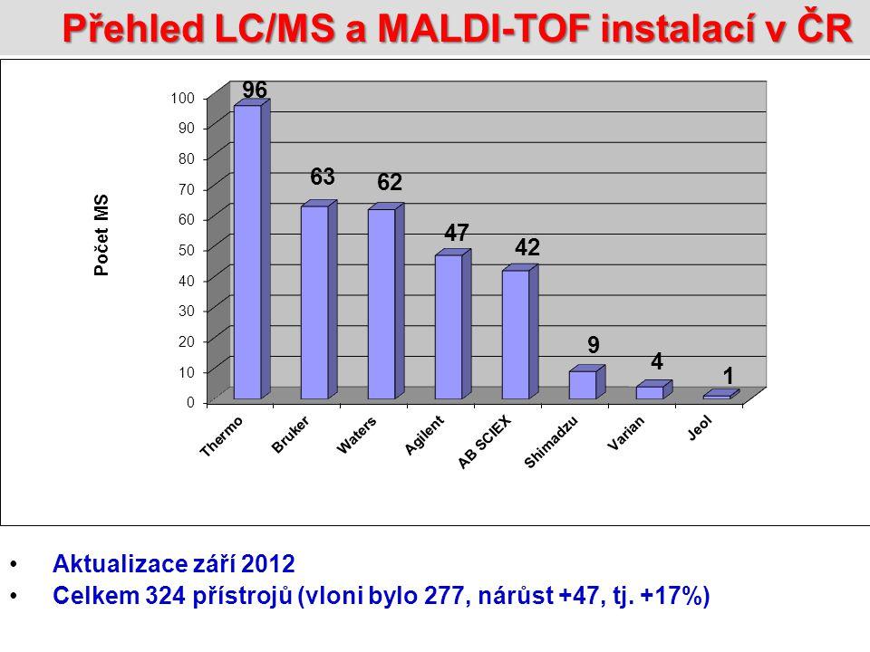 Přehled LC/MS a MALDI-TOF instalací v ČR