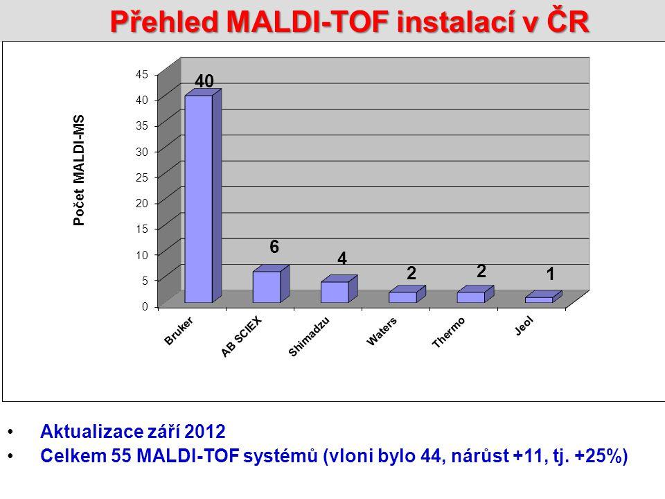 Přehled MALDI-TOF instalací v ČR
