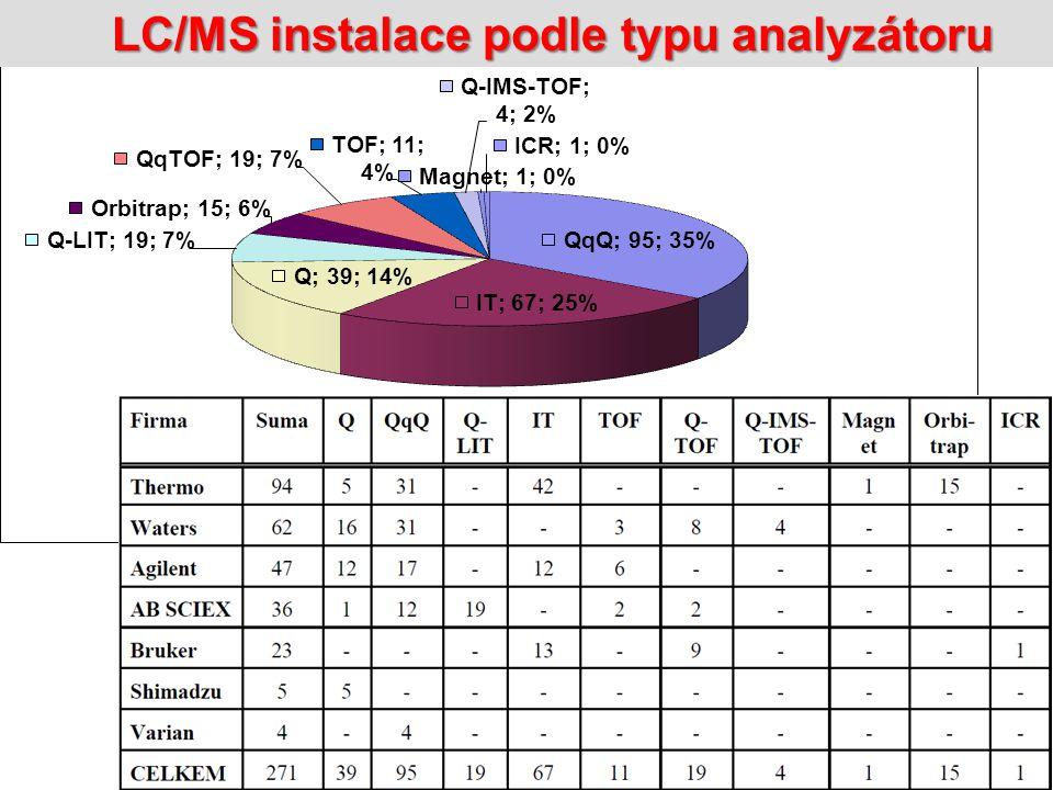 LC/MS instalace podle typu analyzátoru