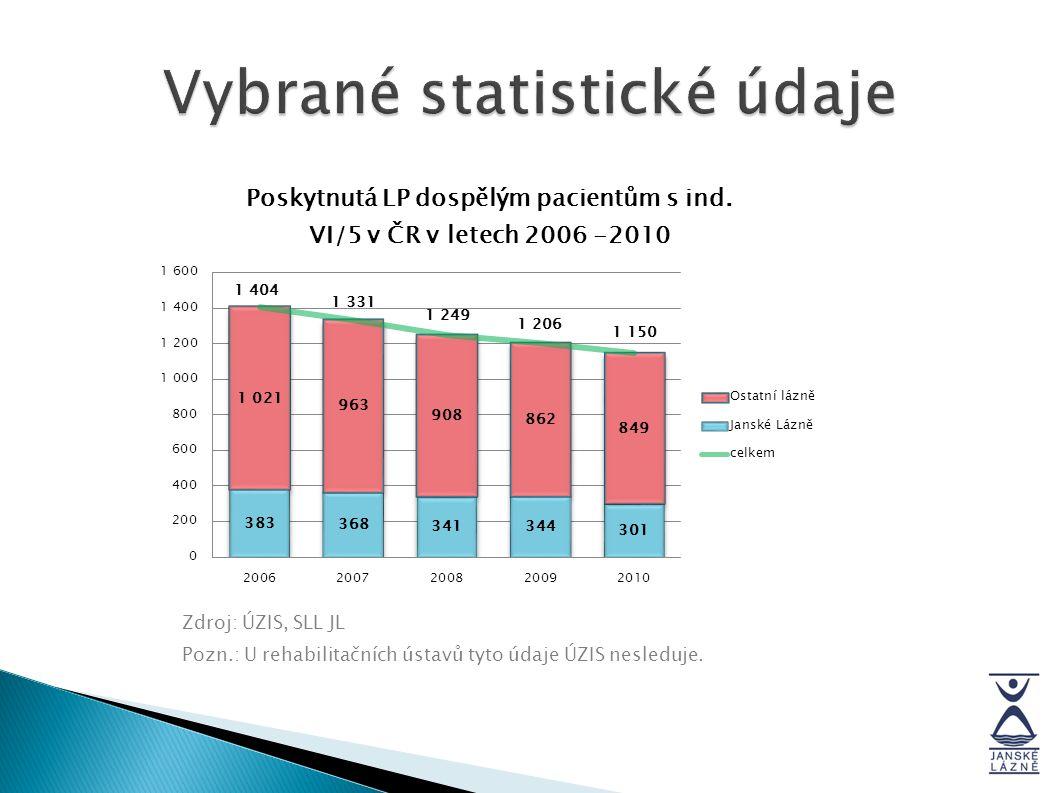 Vybrané statistické údaje