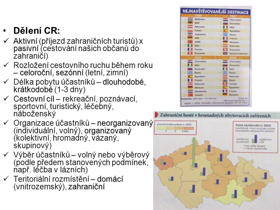 Dělení CR: Aktivní (příjezd zahraničních turistů) x pasivní (cestování našich občanů do zahraničí)