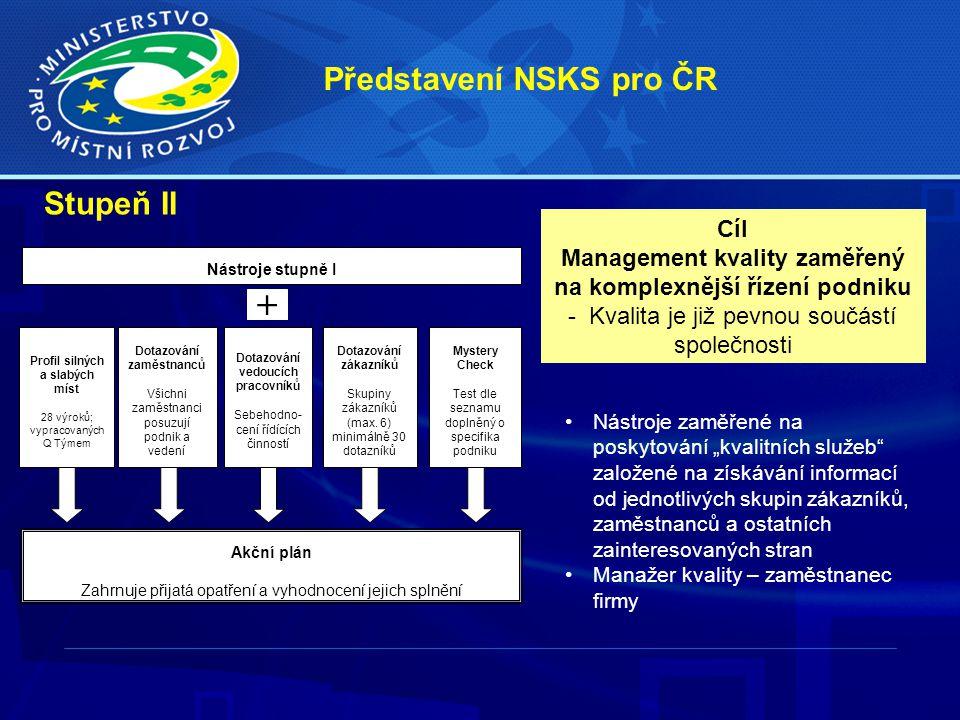 Představení NSKS pro ČR