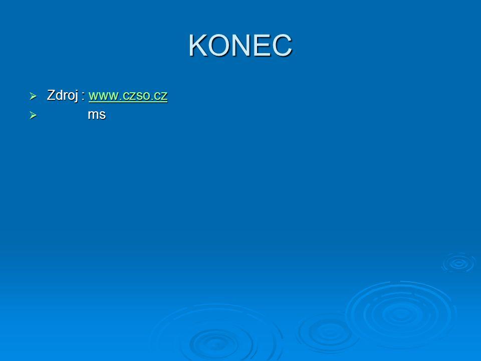 KONEC Zdroj : www.czso.cz ms