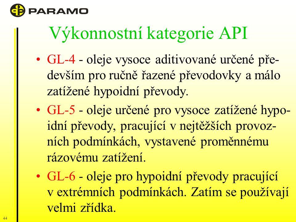 Výkonnostní kategorie API