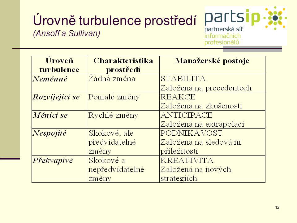 Úrovně turbulence prostředí (Ansoff a Sullivan)