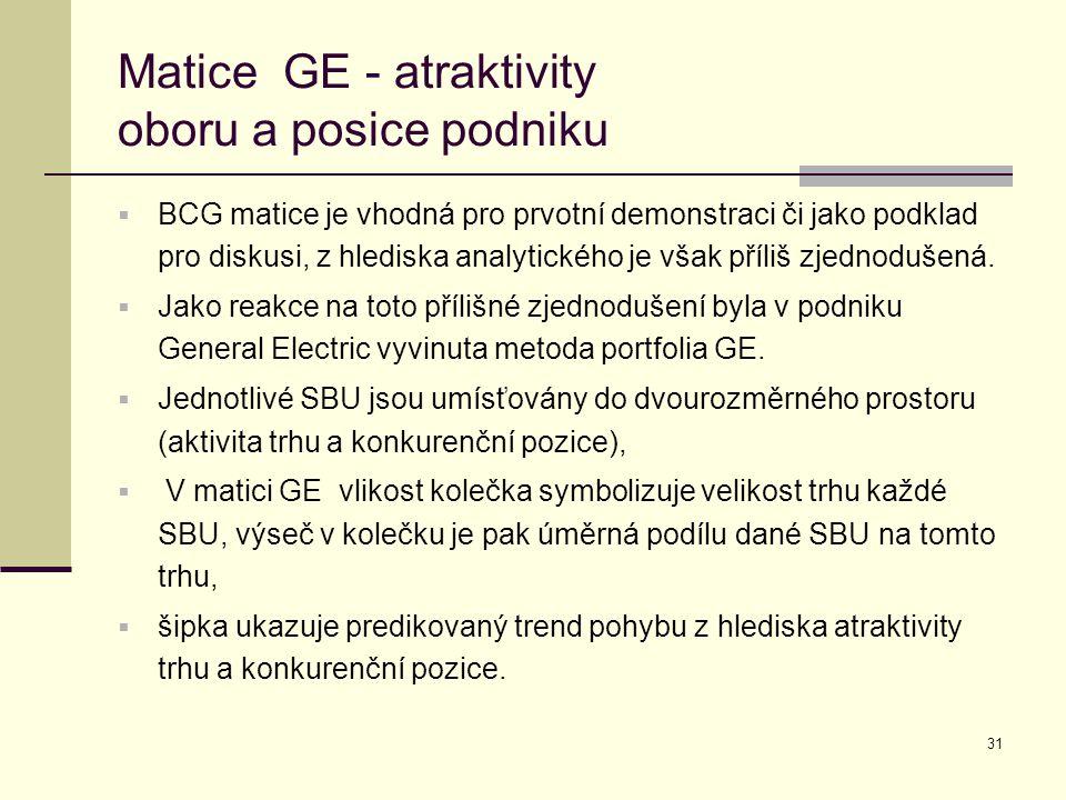Matice GE - atraktivity oboru a posice podniku