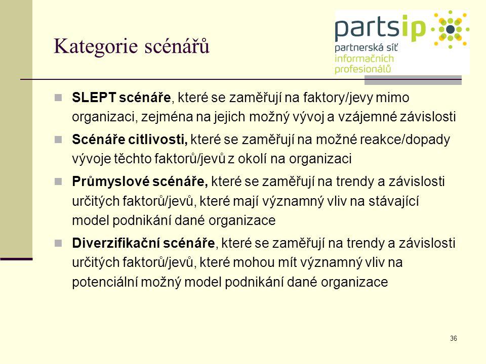 Kategorie scénářů SLEPT scénáře, které se zaměřují na faktory/jevy mimo organizaci, zejména na jejich možný vývoj a vzájemné závislosti.