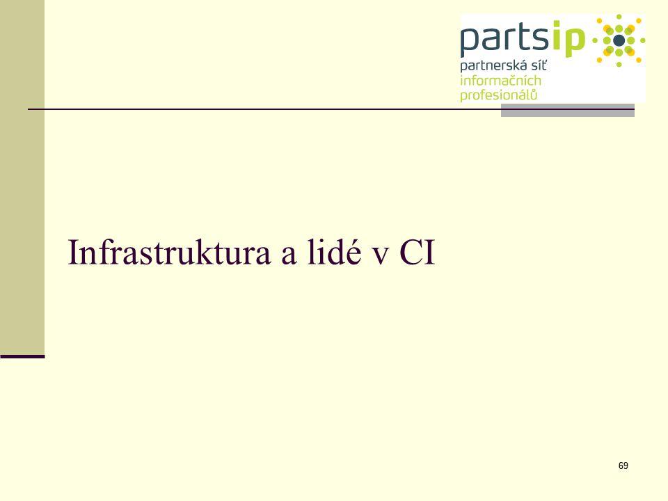 Infrastruktura a lidé v CI