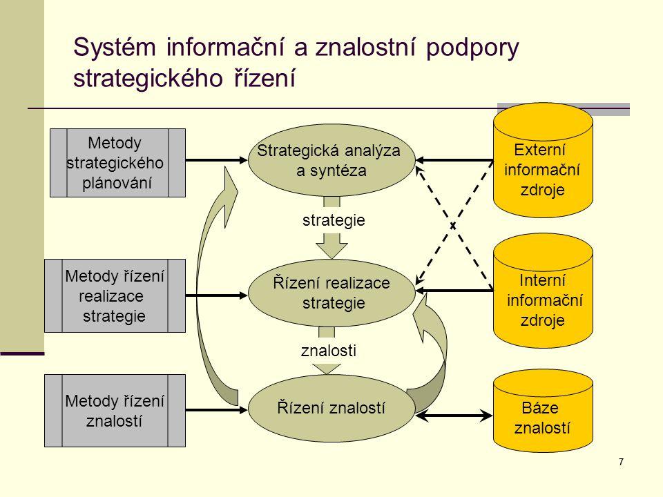 Systém informační a znalostní podpory strategického řízení