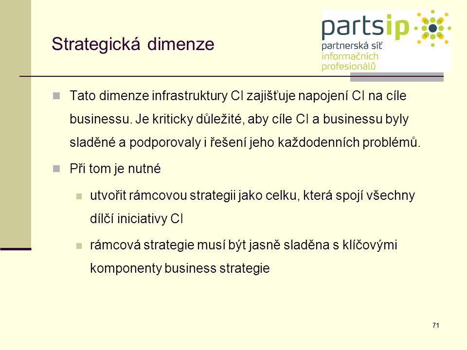 Strategická dimenze