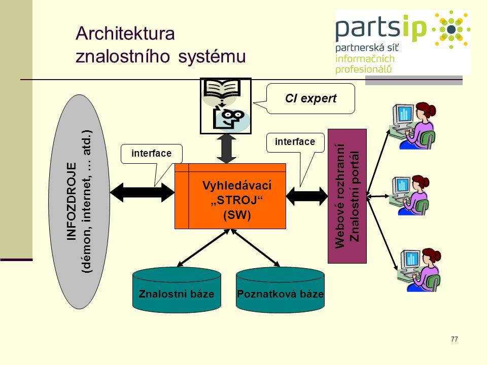 Architektura znalostního systému