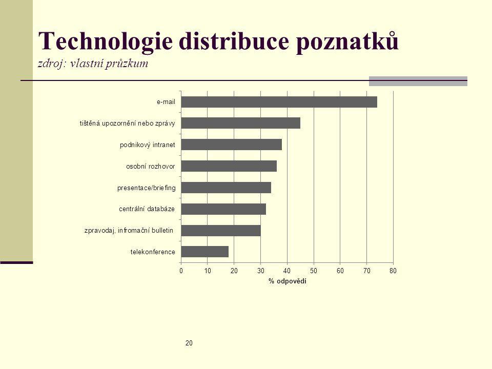 Technologie distribuce poznatků zdroj: vlastní průzkum