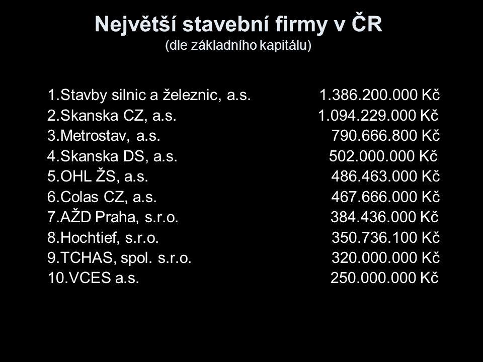 Největší stavební firmy v ČR (dle základního kapitálu)