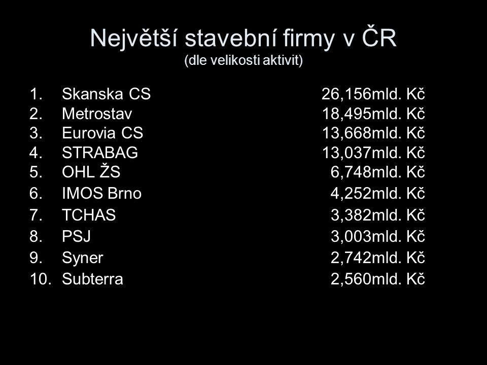 Největší stavební firmy v ČR (dle velikosti aktivit)