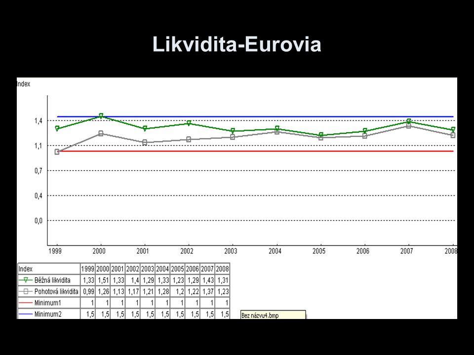 Likvidita-Eurovia