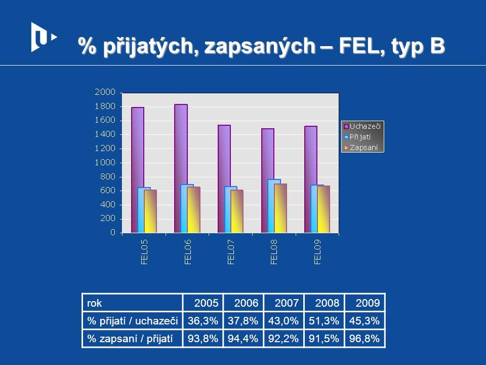 % přijatých, zapsaných – FEL, typ B